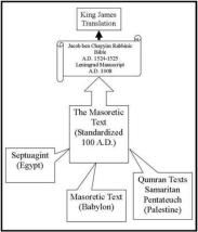 masoretic